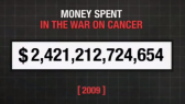 Money spent on the war on cancer